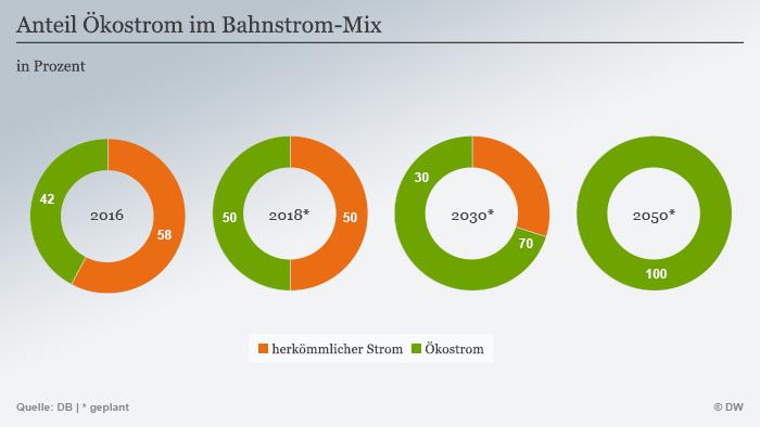 Entwicklung Deutsche Bahn